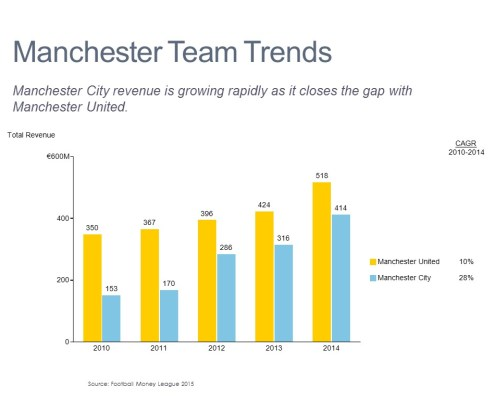 Total Revenue Over Time for Manchester United and Manchester City in a Bar Chart with a CAGR Column