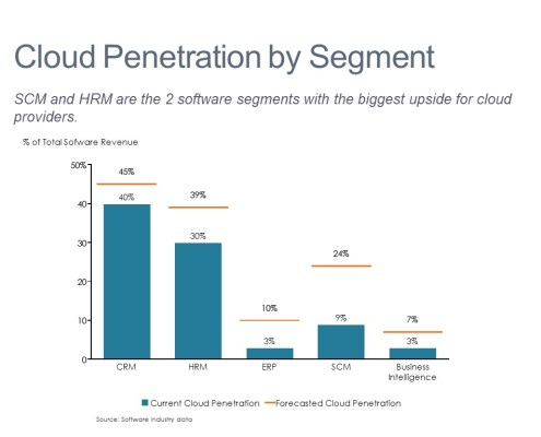 Cloud Penetration by Software Category Compared to Forecasted Penetration