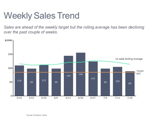 Comparing Sales to Target and the 10 Week Rolling Average