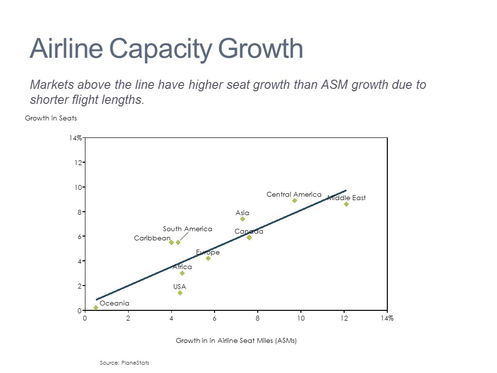 Supply Analysis