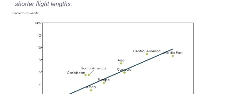 Growth in Seats and Growth in Airline Seat Miles For Key Travel Markets Shown in a Scatter Plot