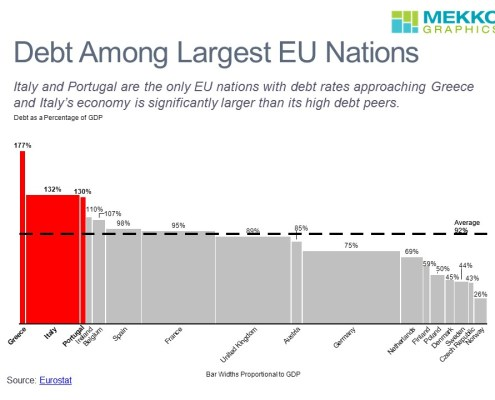 Comparing Debt as a Percentage of GDP and GDP for the Largest European Countries in a Bar Mekko Chart