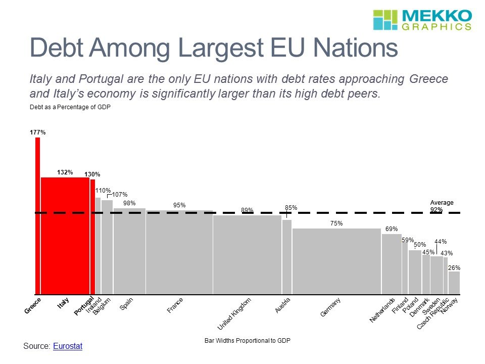 Debt Levels in EU Countries
