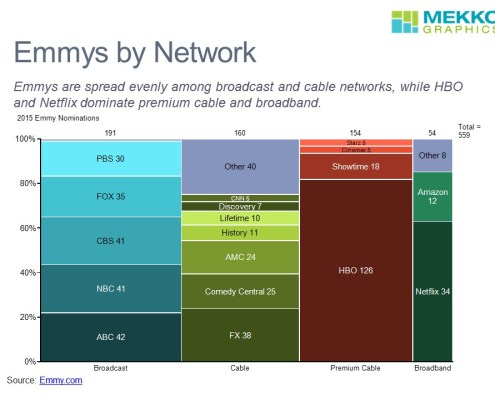 Breakdown of Nominations by Network and Category for 2015