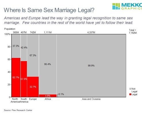 Where is same sex marriage legal? Comparing population by region where same sex marriage is legal and not legal.