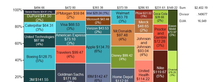 Calculating the DGIA and Showing the Components by Sector in a Marimekko Chart