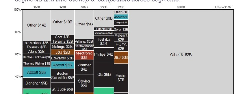 Revenue by Category and Competitor in a Marimekko Chart