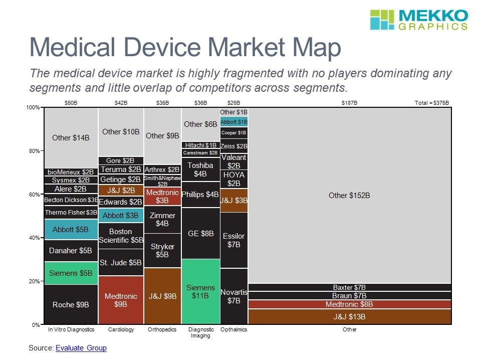 Medical Device Market Map