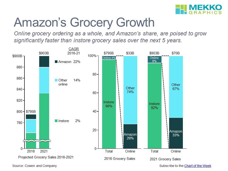 Amazon Grocery Growth