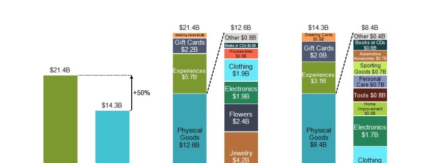 Estimated Spending and Mix for Moms and Dads in a Series of Bar Charts