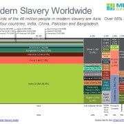 Number of People In Modern Slavery by Region and Country in a Marimekko Chart