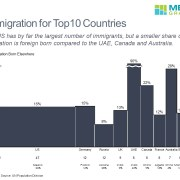 Number of Immigrants for Top 10 Countries in a Bar Mekko Chart