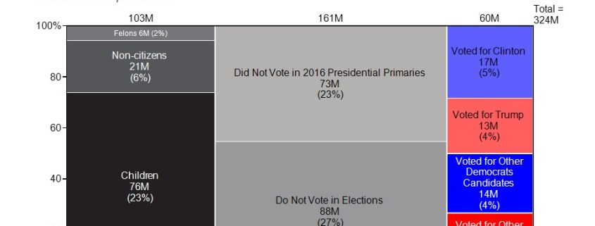 Breakdown of the U.S. Population by Voting Behavior in 2016