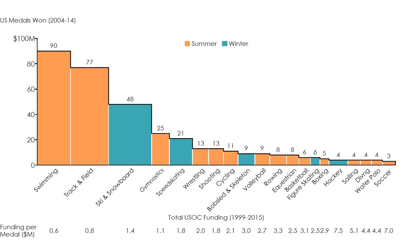 USOC Bar Mekko 2 Chart Only