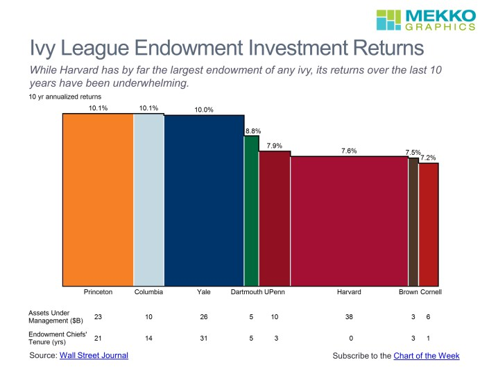 10 Year Annualized Returns and Assets Under Management for Ivy League Endowments