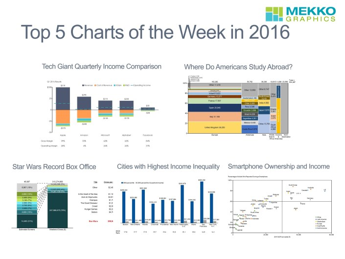 The Most Popular Charts from the Chart of the Week Series Include a Stacked Bar Chart, Marimekko Chart, Cluster Bar and Scatter Chart