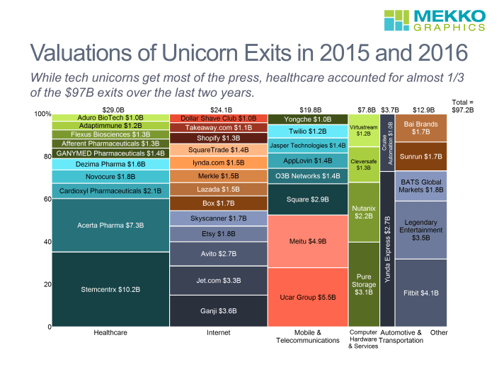 While tech unicorns get most of the press, healthcare accounted for almost 1/3 of the $97B exits over the last two years.