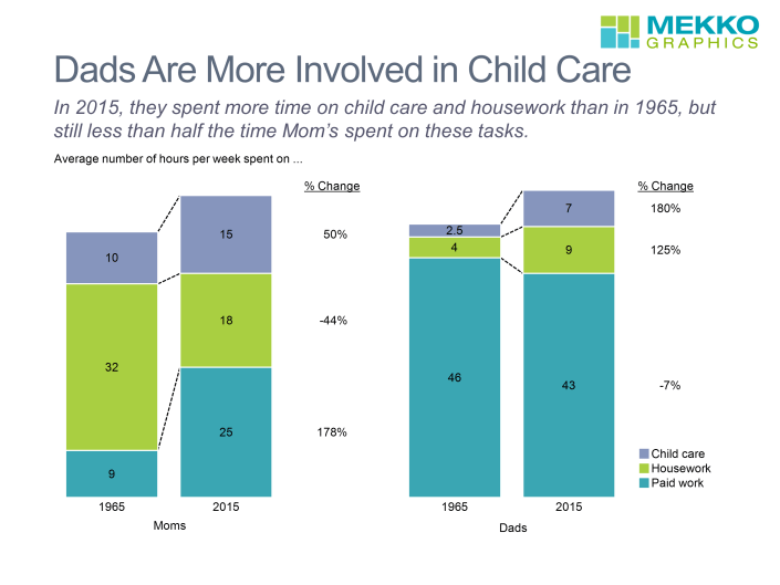 These bar charts, based on data from Pew Research Center, show the number of hours spent on paid, work, housework, and child care by Moms and Dads in 1965 and 2015.