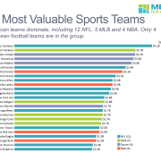 The chart presents the teams, grouped by sport with a data column containing year-over-year growth.