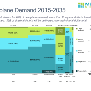 Asia will absorb for 40% of the $5.9B in new plane demand over the next 20 years, more than Europe and North America combined. $3B of single aisle jets will be delivered, over half of total dollars spent. Data from Boeing's Current Market Outlook 2016-2035 on airplane demand in $B by region and plane size is summarized in a Marimekko chart created using Mekko Graphics