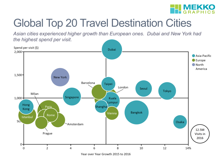 Growth in travel spending from 2015 to 2016, average spend per visit, and number of overnight visitors are displayed in this bubble chart created using Mekko Graphics.