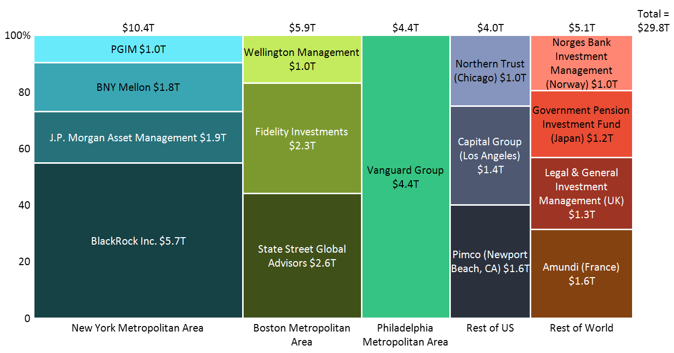 Asset managers with over $1T in assets under management (AUM) grouped by geography and presented in a Marimekko chart created using Mekko Graphics software.