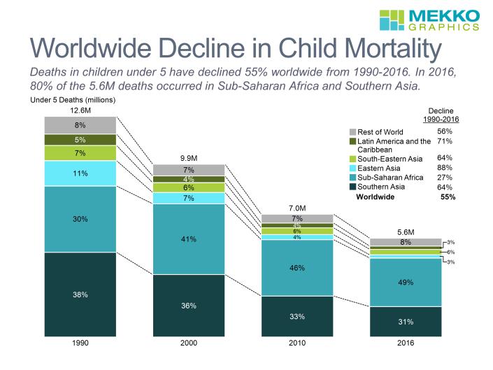 Bar chart tracks deaths in children under 5 by region. based on UNICEF data. Created using Mekko Graphics.
