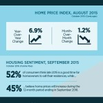 Infographic: National Housing Market Update by Placester