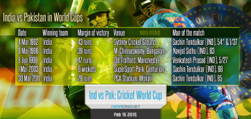 India vs Pakistan - ICC Cricket World Cup 2015 Ads