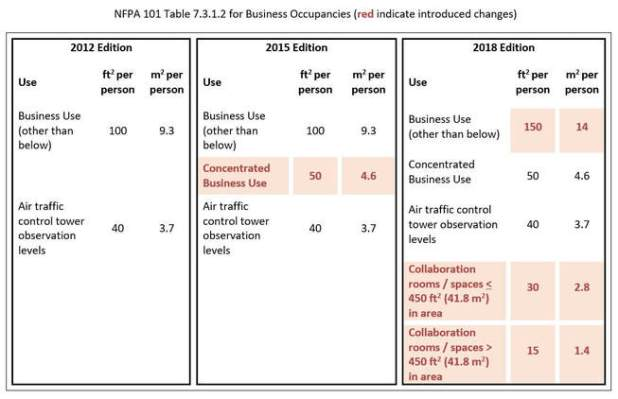 Nfpa 101 Business Occupant Load Factor