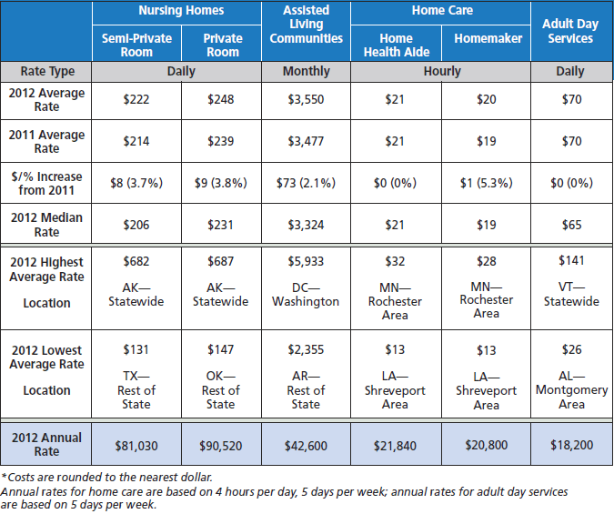 2012 Long Term Care Costs - MetLife