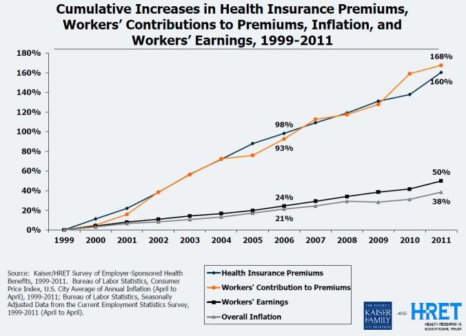 cumulative increases in health insurance premiums