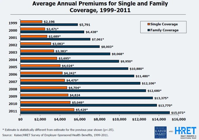 Average annual premum for single and family health insurance coverage