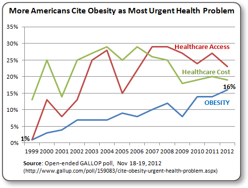 GALLOP Obesity Poll shows rising public opinion of Obesity as America's most urgent health problem, growing from 1% in 1999 to 16% believing that in 2012.