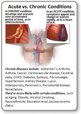 Acute vs Chronic Conditions