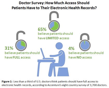 EHR survey shows most doctors don't want patients to have full access