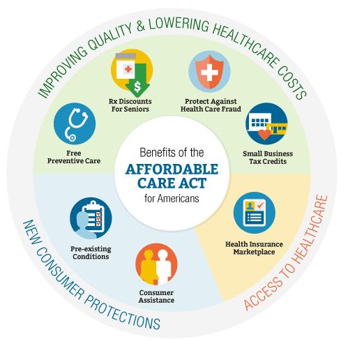ACA Benefits