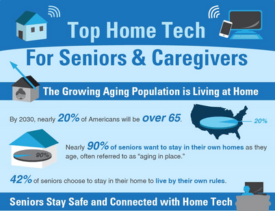 Home Tech for Seniors and Caregivers