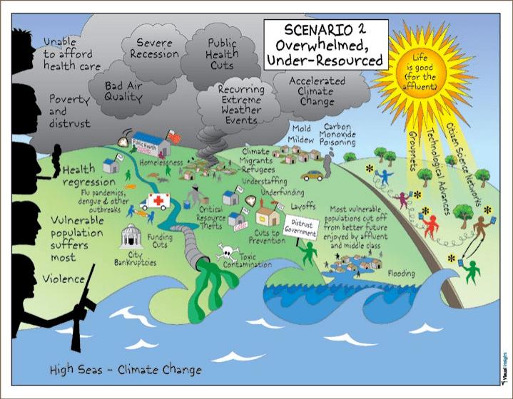 Scenario 2: Overwhelmed, Under-Resourced