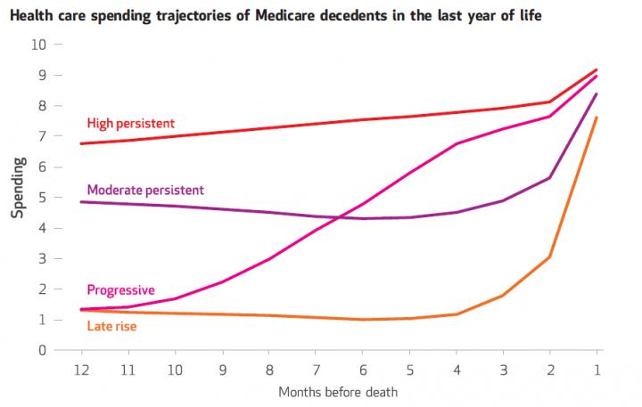 4 paths to end of life - This chart shows that having multiple chronic illnesses is far more expensive.
