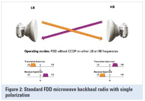 Microwave FDD (Frequency Division Duplexing)