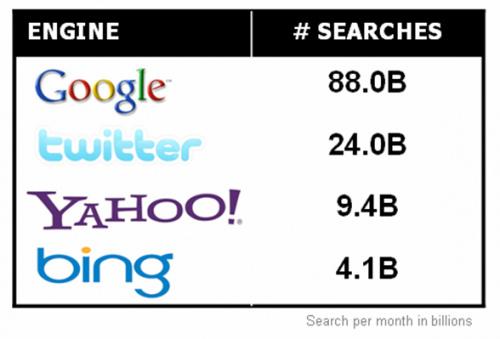 twitter buscador que mais cresce Twitter, o buscador que mais cresce