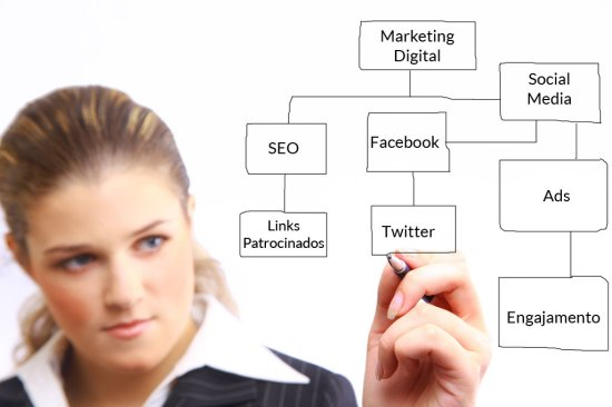 acoes de marketing digital integradas Porque é importante fazer ações de marketing digital integradas