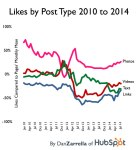 fb_type_likes_months