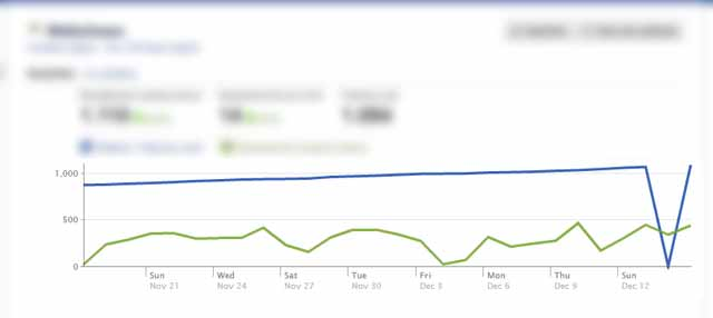 Facebook Insight, trazendo mais informações sobre a sua página.