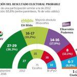 pnv-elezioni