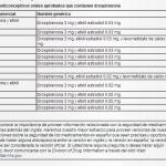 Drospirenona anticonceptivo endometriosis