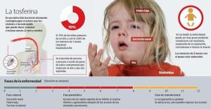 Tos ferina vacuna