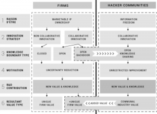 hacker-community-firms-backdoor-knowledge-transfer-dynamics-industry-innovation-sources