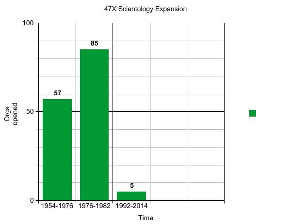 47X Total Scientology Expansion